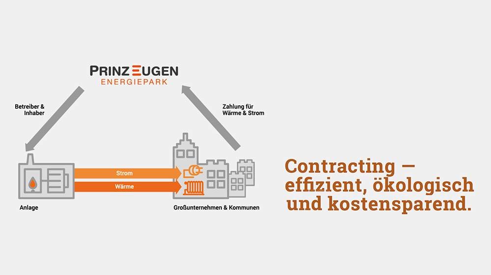 Ein Schaubild von Prinz Eugen Energiepark