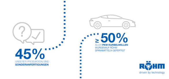 Schaubild für Röhm, gestaltet von der AKSIS Werbeagentur
